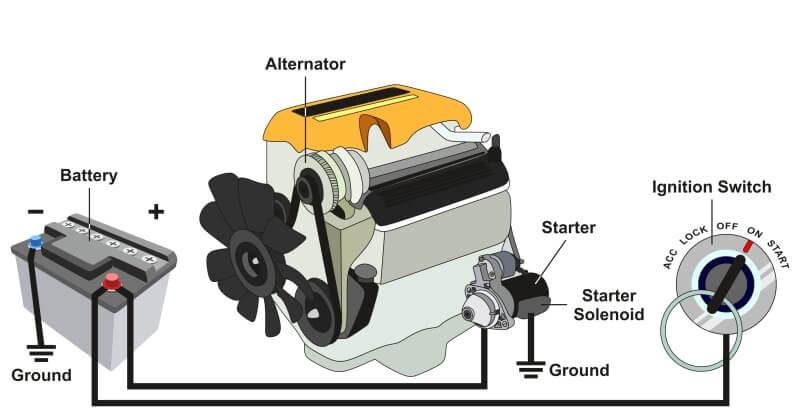 Automotive charging system diagram
