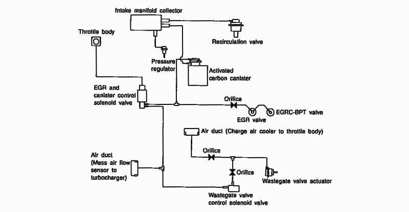 EGR Valve electrical system diagram