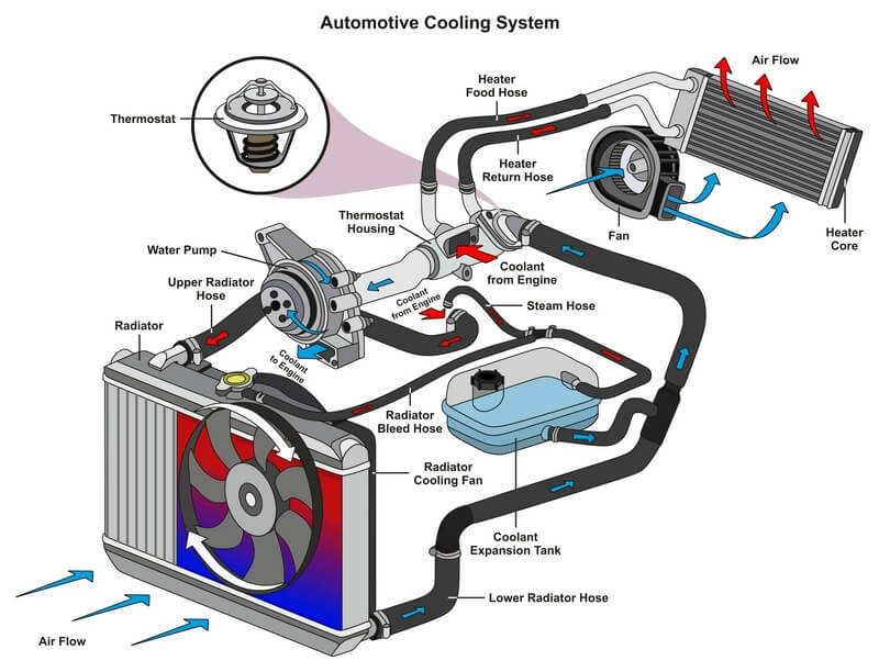 Automotive cooling system