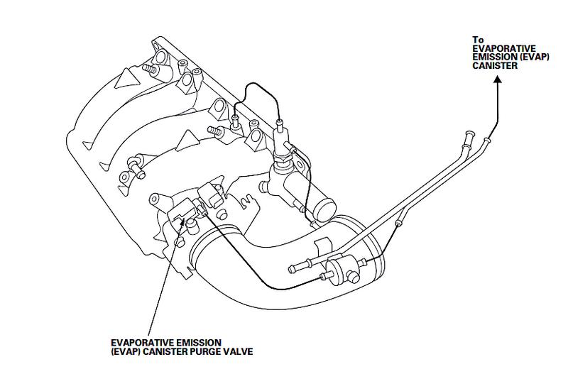 Evap System Leak