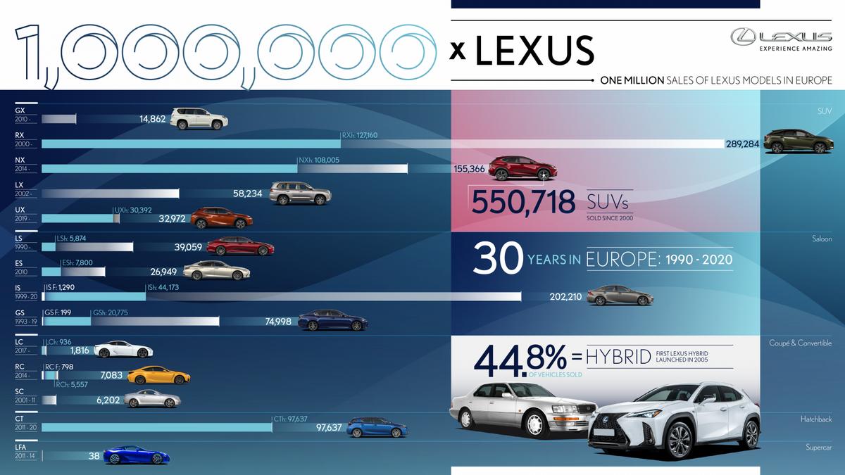 Lexus Records 1 Million Sales in Europe - infographics