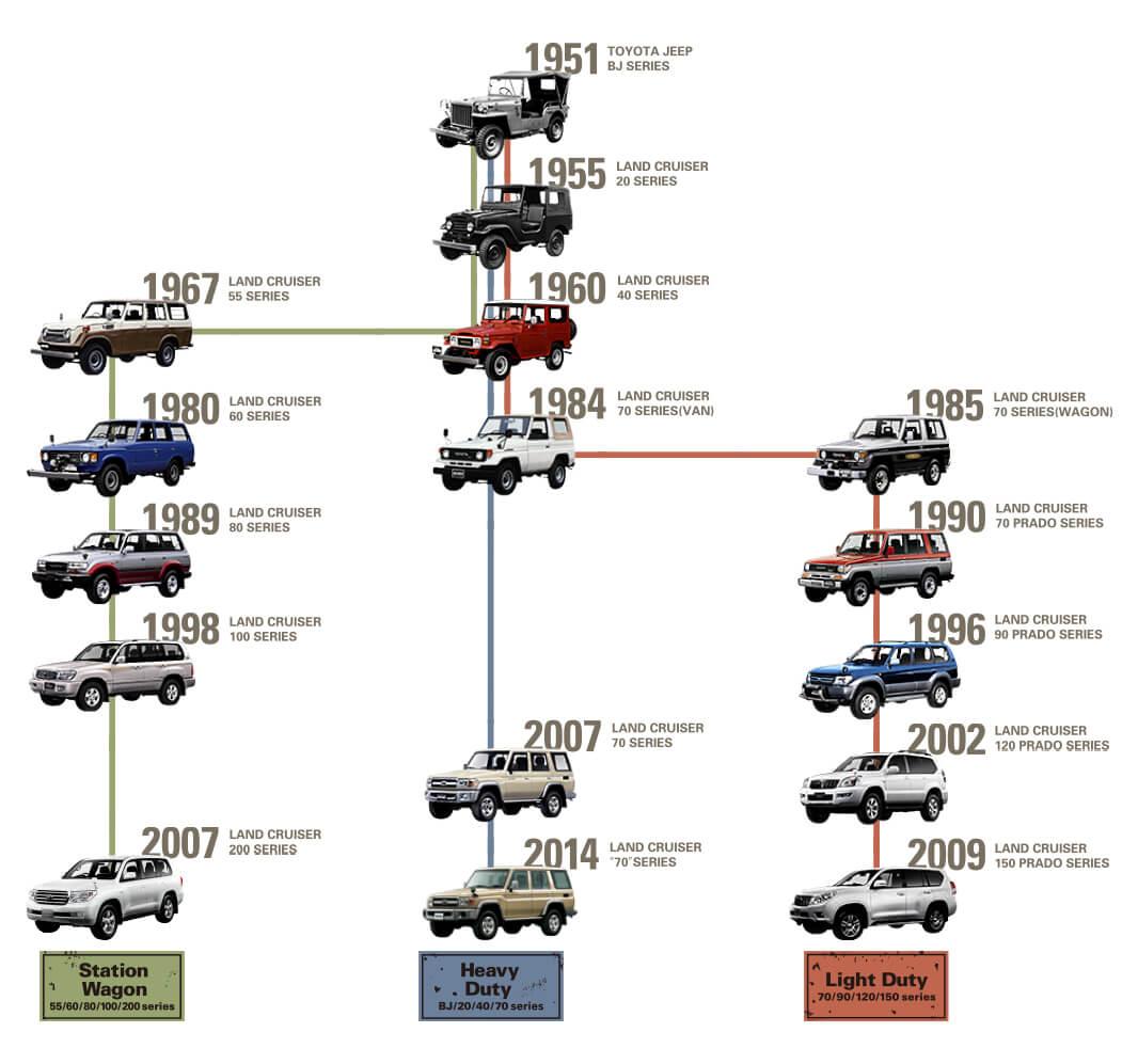 Toyota Land Cruiser lineage